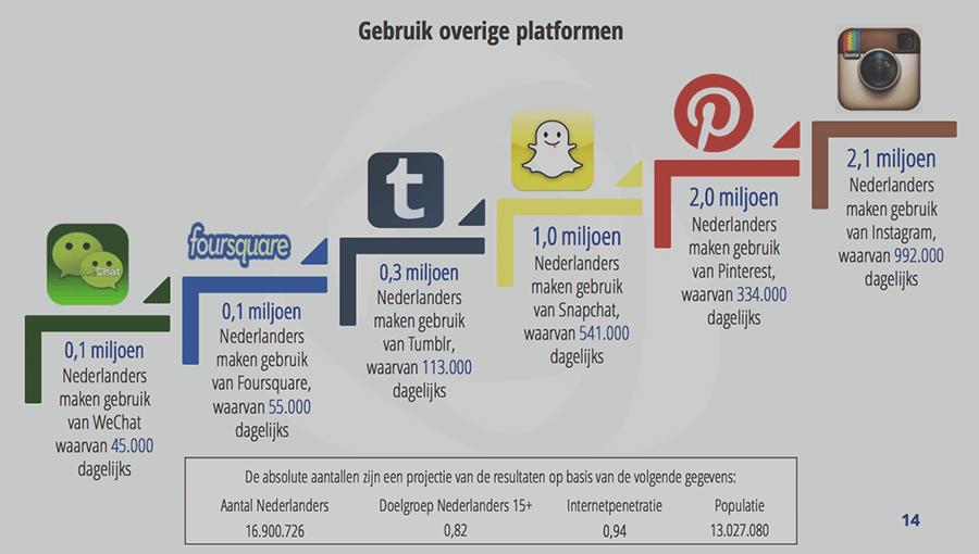 Stijging gebruik van Snapchat, Pinterest en Instagram   Onzid webdesign